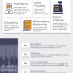 Workforce Management Solution | SISAR CAMS